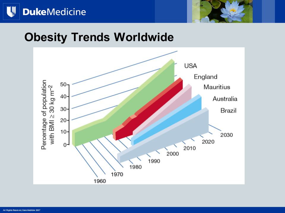 All Rights Reserved, Duke Medicine 2007 Obesity Trends Worldwide