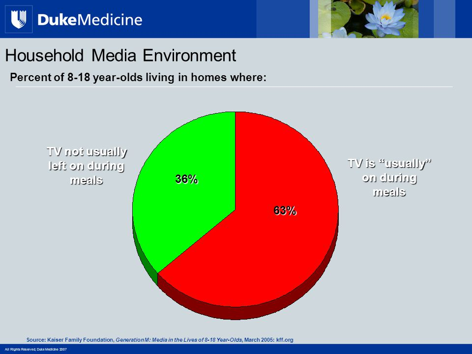 All Rights Reserved, Duke Medicine 2007 Household Media Environment Percent of 8-18 year-olds living in homes where: TV is usually on during meals 63% 36% TV not usually left on during meals Source: Kaiser Family Foundation, Generation M: Media in the Lives of 8-18 Year-Olds, March 2005: kff.org