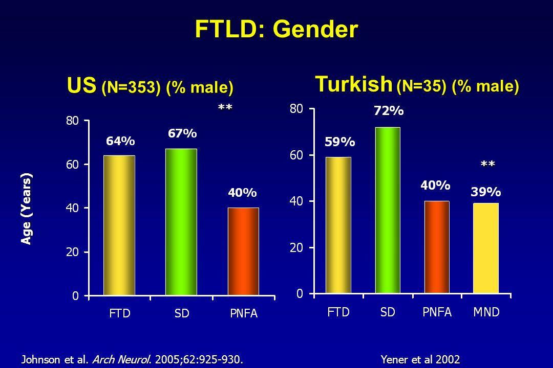 FTLD: Gender ** Turkish (N=35) (% male) Age (Years) ** US (N=353) (% male) Johnson et al. Arch Neurol. 2005;62:925-930. Yener et al 2002