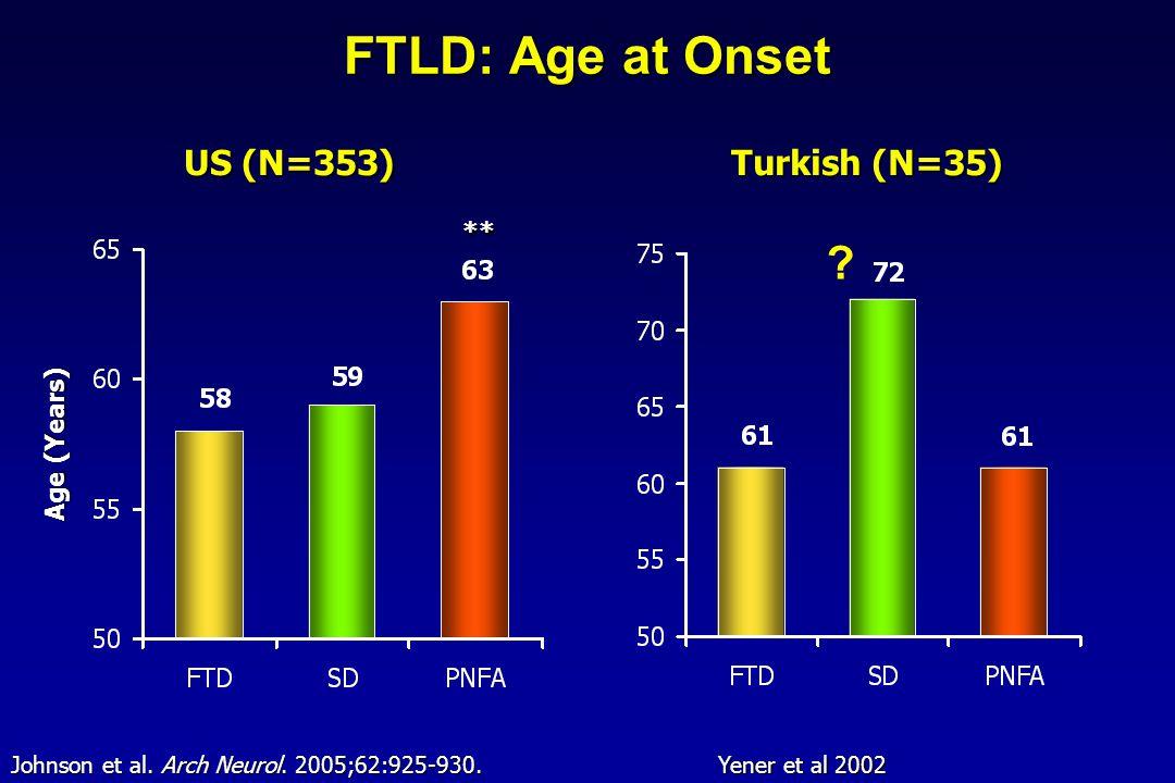 FTLD: Age at Onset ** US (N=353) Age (Years) Johnson et al. Arch Neurol. 2005;62:925-930. Turkish (N=35) ? Yener et al 2002
