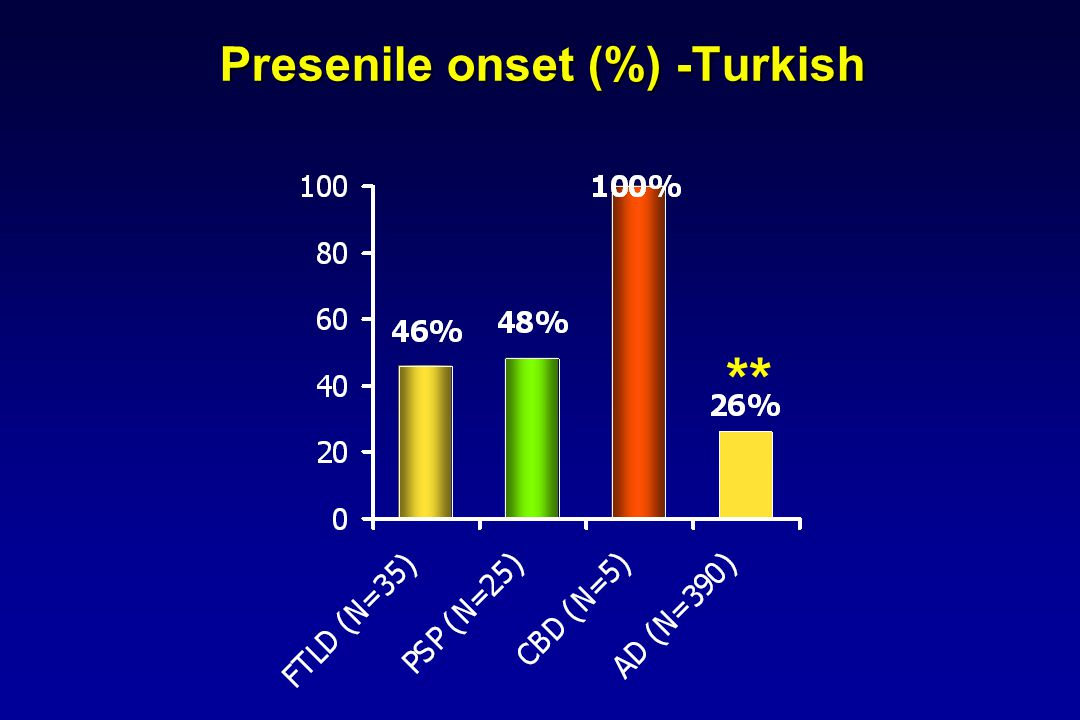 Presenile onset (%) -Turkish **