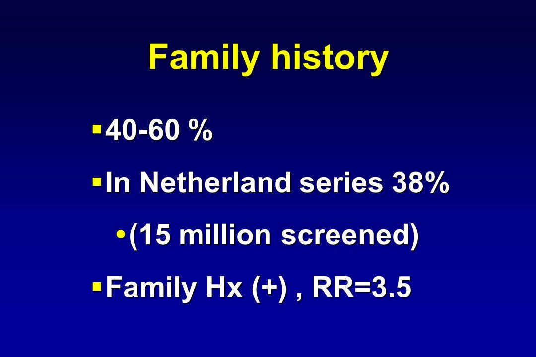 40-60 % 40-60 % In Netherland series 38% In Netherland series 38% (15 million screened) (15 million screened) Family Hx (+), RR=3.5 Family Hx (+), RR=