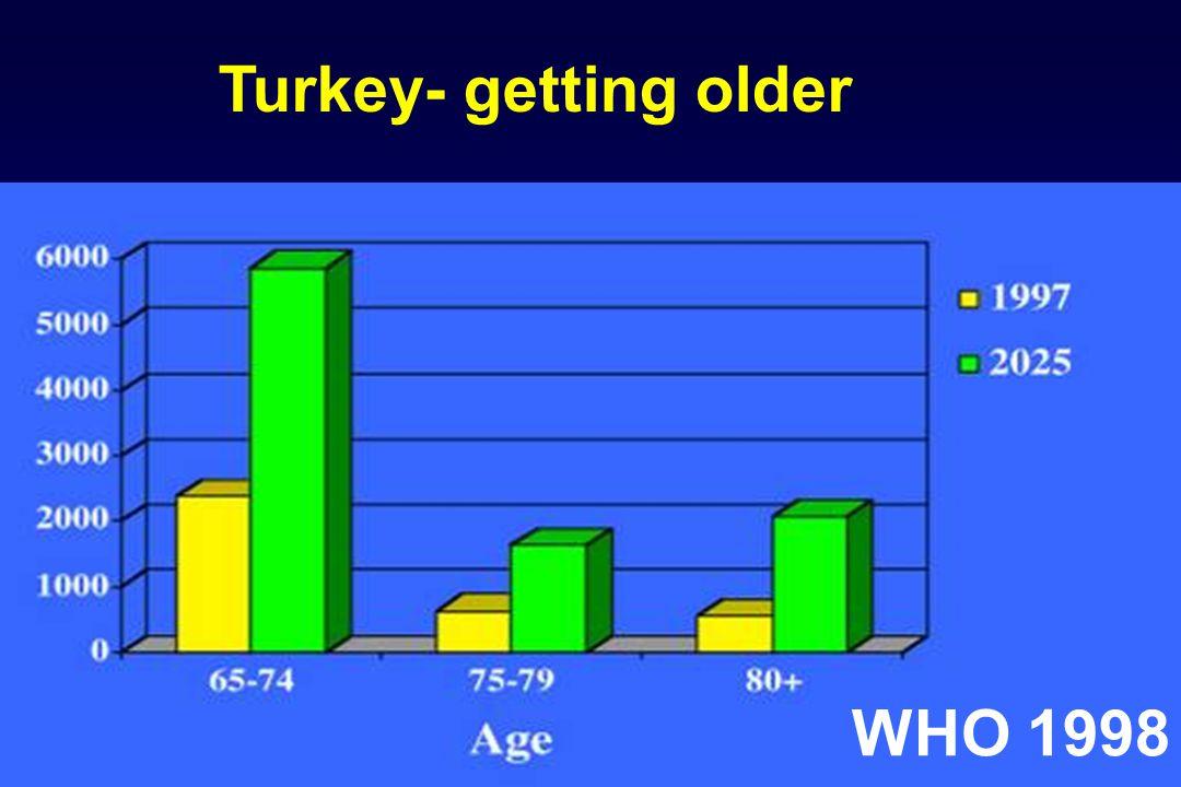 40-60 % 40-60 % In Netherland series 38% In Netherland series 38% (15 million screened) (15 million screened) Family Hx (+), RR=3.5 Family Hx (+), RR=3.5 Family history
