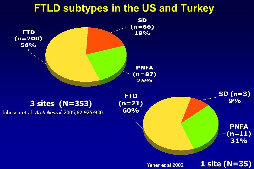 FTLD subtypes in the US and Turkey Johnson et al. Arch Neurol. 2005;62:925-930. 3 sites (N=353) 1 site (N=35) Yener et al 2002