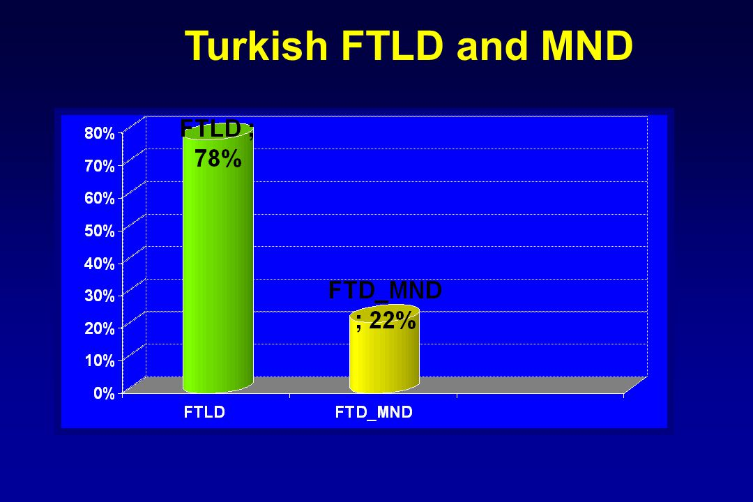 Turkish FTLD and MND