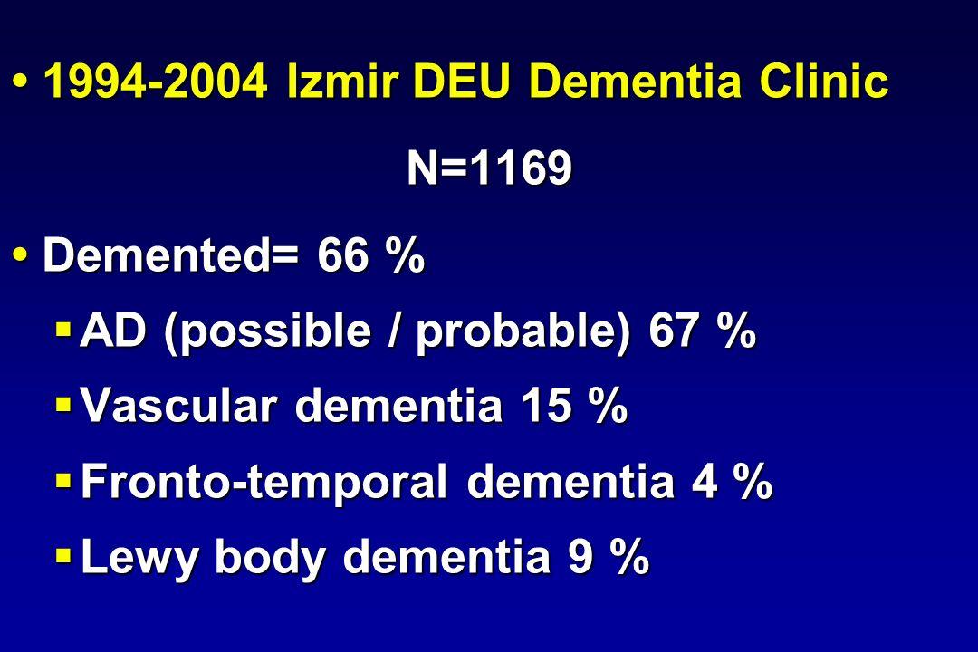 Reduced Survival With Comorbid ALS Median Survival (Years) From: SubjectsDeathsOnsetPresentation + ALS 21194.91.4 - ALS 1345611.53.8 05101520 0 25 50 75 100 FTD + ALS AD - ALS Years From Onset Percent survival P<.0001 036912 0 25 50 75 100 FTD + ALS AD - ALS Years From Presentation Percent survival P<.0001 Roberson, et al.