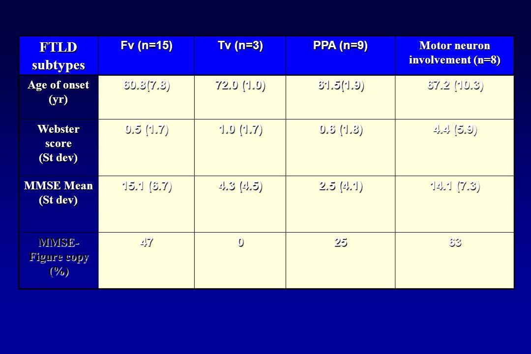 FTLD subtypes Fv (n=15) Tv (n=3) PPA (n=9) Motor neuron involvement (n=8) Age of onset (yr) 60.8(7.8) 72.0 (1.0) 61.5(1.9) 67.2 (10.3) Websterscore (S
