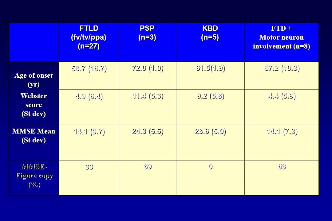 FTLD (fv/tv/ppa) (n=27) PSP(n=3)KBD(n=5) FTD + Motor neuron involvement (n=8) Age of onset (yr) 58.7 (16.7) 72.0 (1.0) 61.5(1.9) 67.2 (10.3) Webstersc