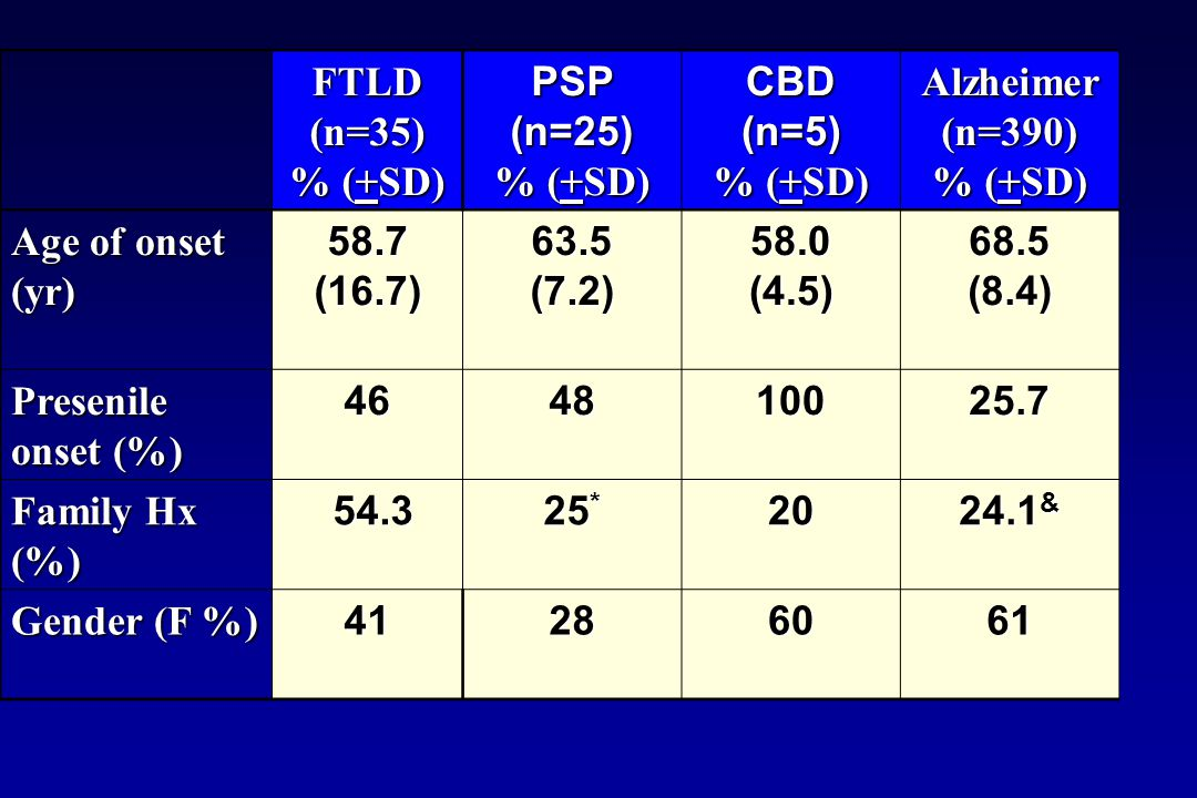 FTLD(n=35) % (+SD) PSP(n=25) CBD(n=5) Alzheimer (n=390) % (+SD) Age of onset (yr) 58.7(16.7)63.5(7.2)58.0(4.5)68.5(8.4) Presenile onset (%) 464810025.7 Family Hx (%) 54.3 54.3 25 * 20 24.1 & Gender (F %) 41286061