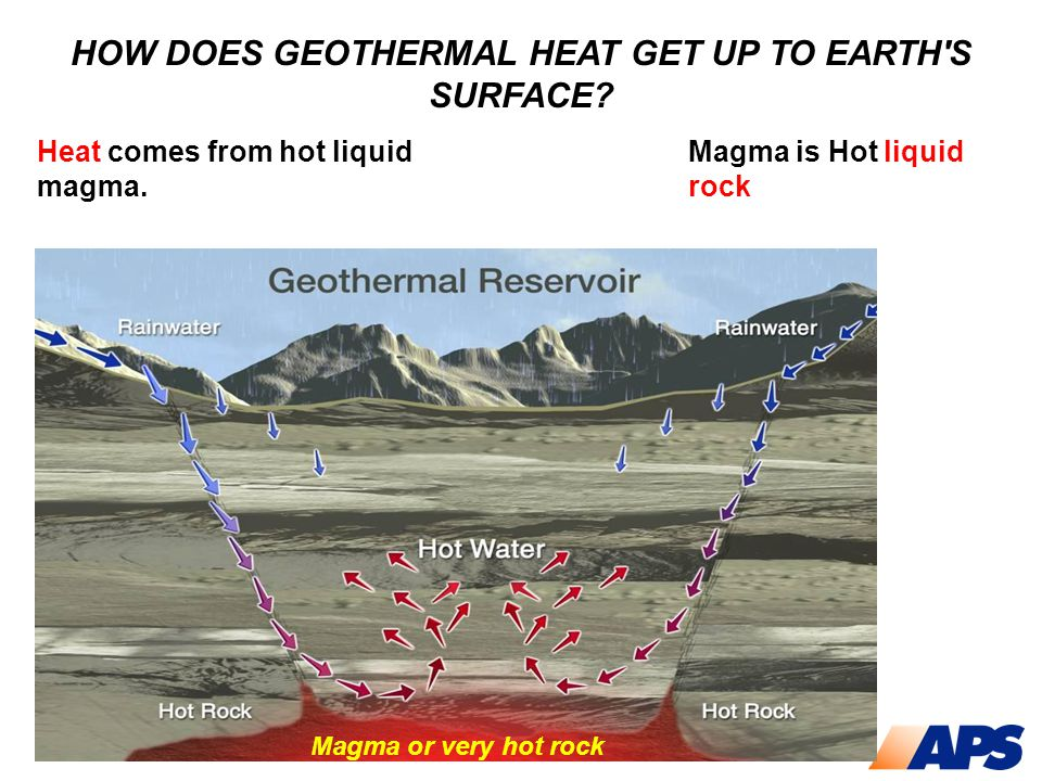 HOW DOES GEOTHERMAL HEAT GET UP TO EARTH'S SURFACE? Heat comes from hot liquid magma. Magma is Hot liquid rock Magma or very hot rock