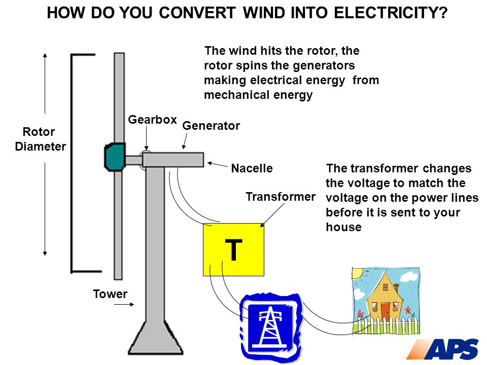 HOW DO YOU CONVERT WIND INTO ELECTRICITY? The transformer changes the voltage to match the voltage on the power lines before it is sent to your house