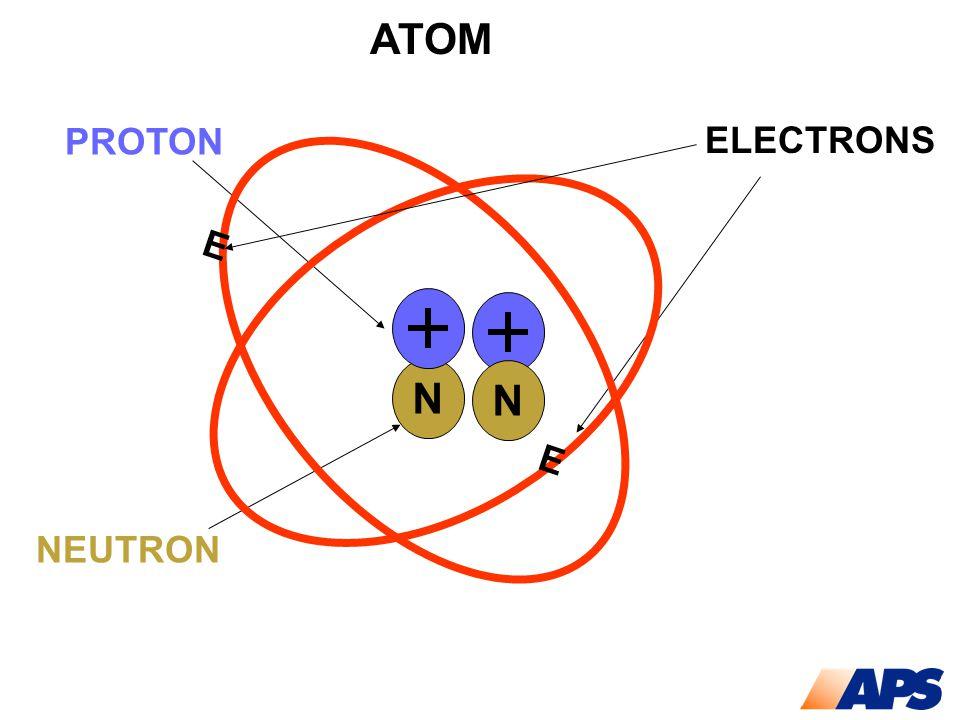 ATOM PROTON ELECTRONS NEUTRON N N E E