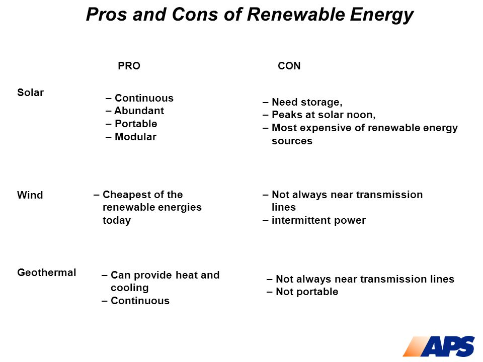 Solar Wind Geothermal Pros and Cons of Renewable Energy – Continuous – Abundant – Portable – Modular –Need storage, –Peaks at solar noon, –Most expens
