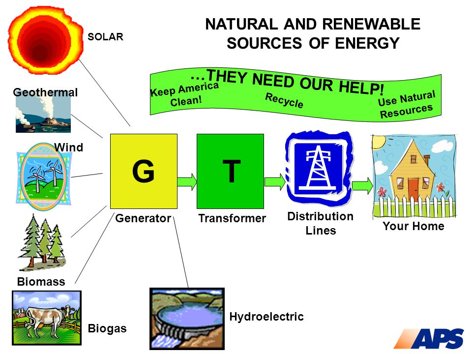 SOLAR …THEY NEED OUR HELP! Keep America Clean! Recycle Use Natural Resources T Transformer Your Home NATURAL AND RENEWABLE SOURCES OF ENERGY Distribut