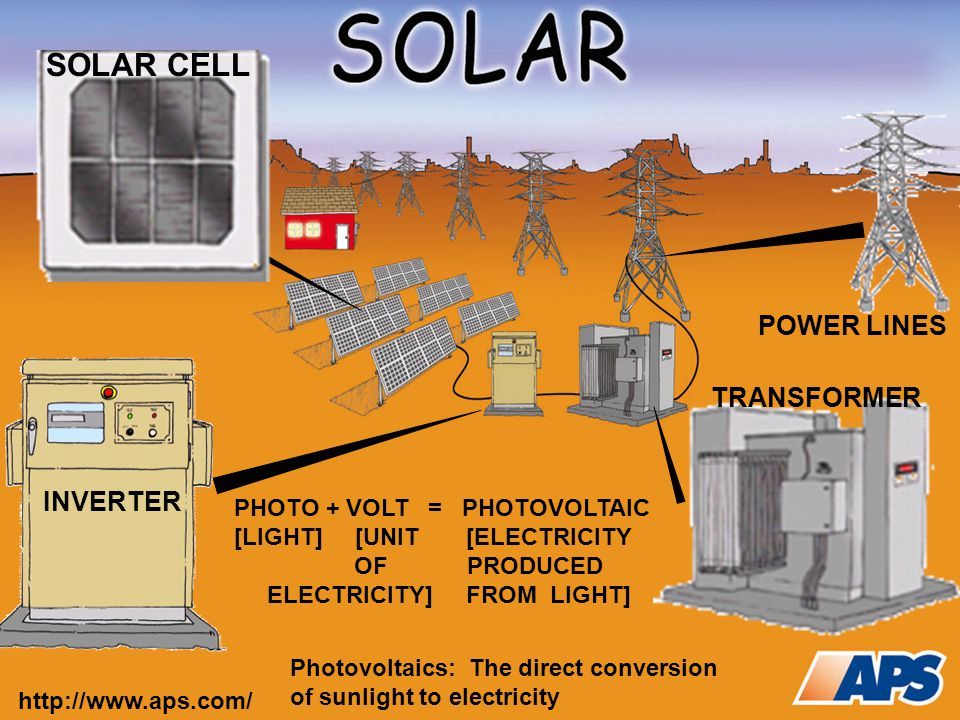 PHOTOVOLTAIC POWER PLANTS Scottsdale Covered Parking: Prescott Airport: Glendale Airport: