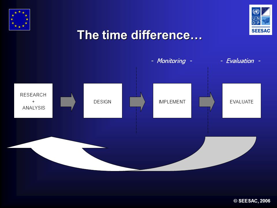 © SEESAC, 2006 The time difference… RESEARCH + ANALYSIS DESIGNIMPLEMENTEVALUATE - Monitoring -- Evaluation -