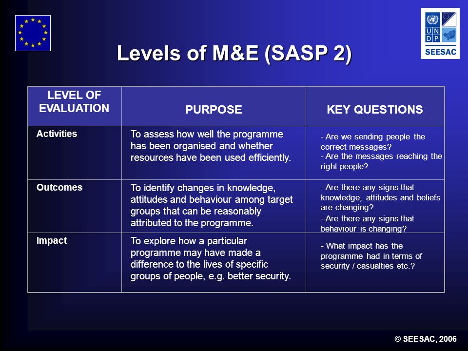 © SEESAC, 2006 Levels of M&E (SASP 2) LEVEL OF EVALUATION PURPOSEKEY QUESTIONS Activities To assess how well the programme has been organised and whether resources have been used efficiently.