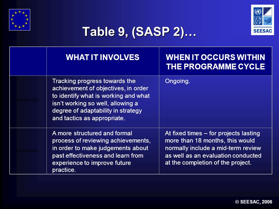 © SEESAC, 2006 Table 9, (SASP 2)… WHAT IT INVOLVESWHEN IT OCCURS WITHIN THE PROGRAMME CYCLE Monitoring Tracking progress towards the achievement of objectives, in order to identify what is working and what isnt working so well, allowing a degree of adaptability in strategy and tactics as appropriate.