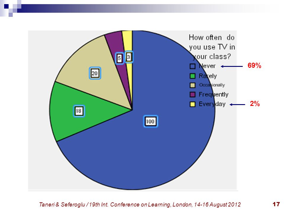 Taneri & Seferoglu / 19th Int. Conference on Learning, London, 14-16 August 201217 69% 2%