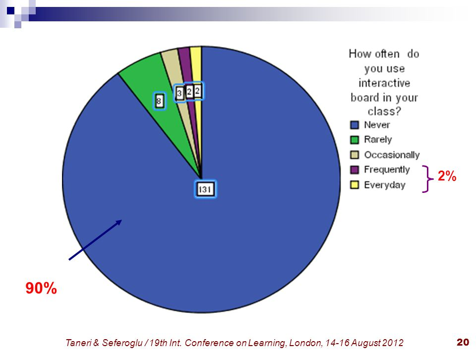 Taneri & Seferoglu / 19th Int. Conference on Learning, London, 14-16 August 201220 90% 2%