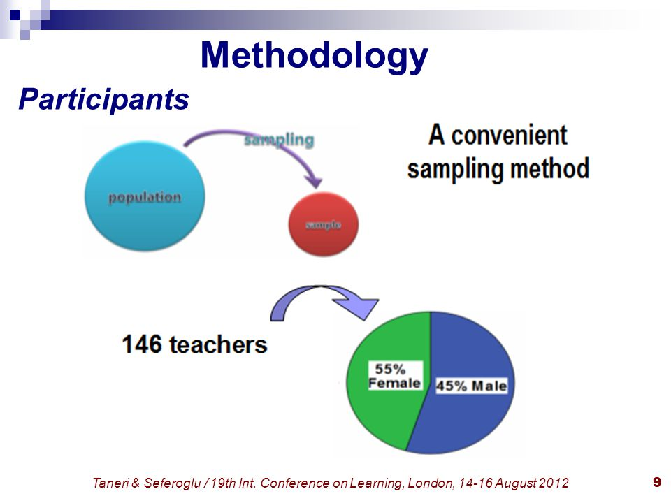 Taneri & Seferoglu / 19th Int. Conference on Learning, London, 14-16 August 20129 Methodology Participants