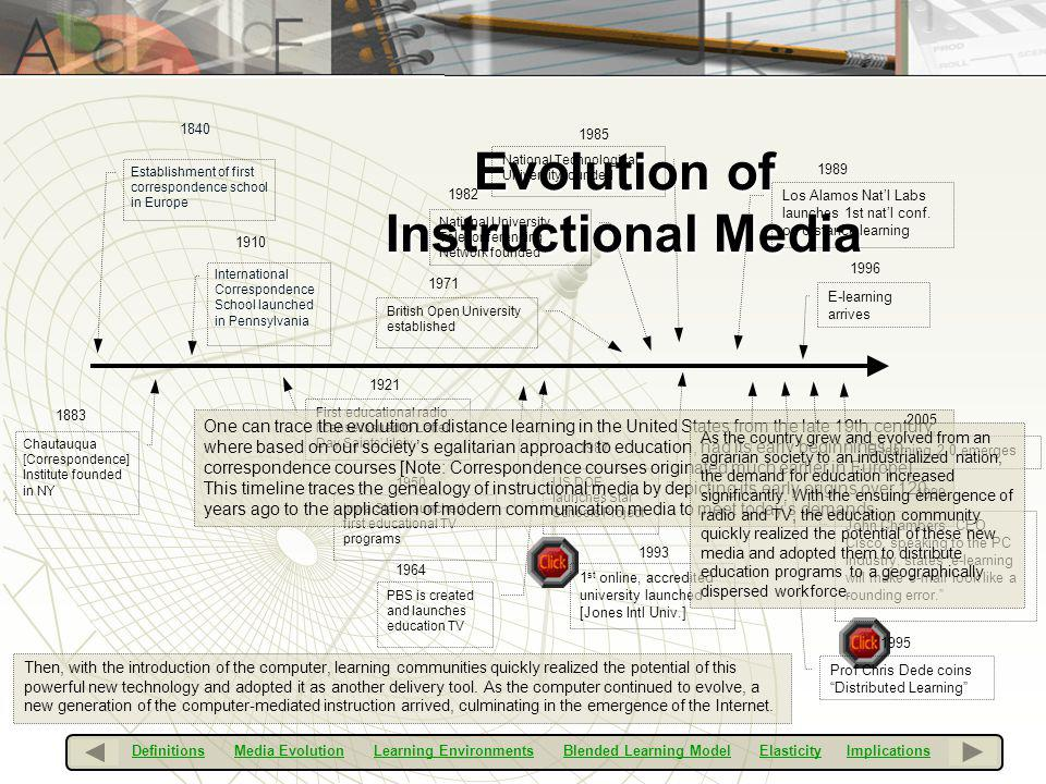 Evolution of Instructional Media 1910 1883 International Correspondence School launched in Pennsylvania Establishment of first correspondence school i