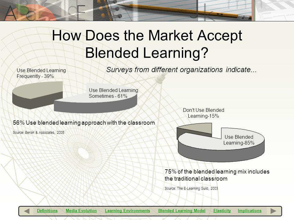 How Does the Market Accept Blended Learning? Surveys from different organizations indicate... 56% Use blended learning approach with the classroom Sou