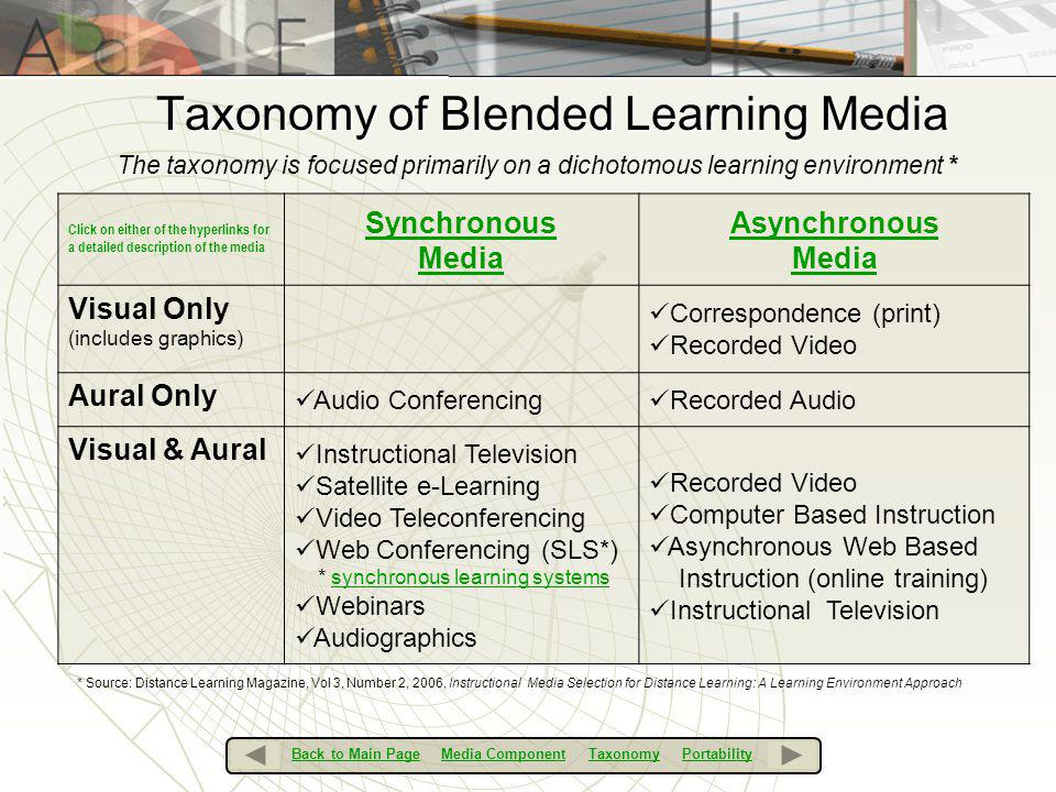 Taxonomy of Blended Learning Media Click on either of the hyperlinks for a detailed description of the media Synchronous Media Asynchronous Media Visu