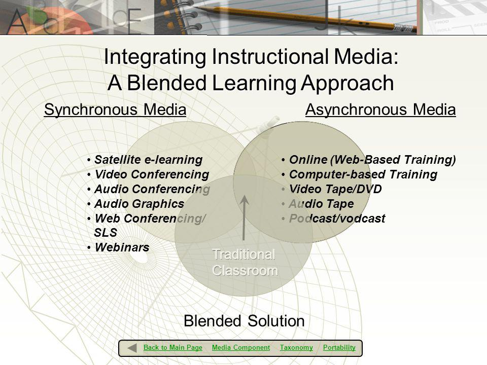 Integrating Instructional Media: A Blended Learning Approach Synchronous Media Satellite e-learning Video Conferencing Audio Conferencing Audio Graphi