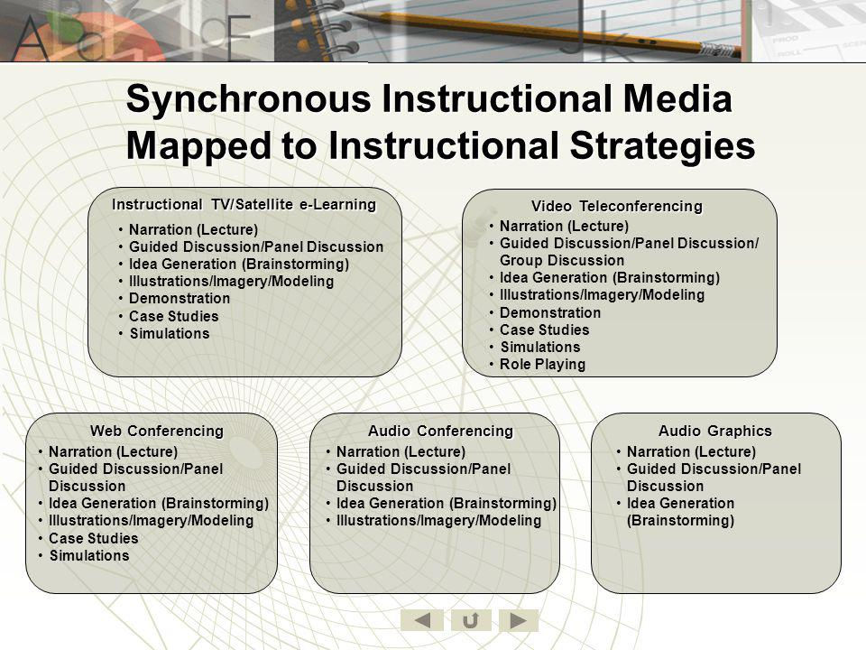 Asynchronous Instructional Media Mapped to Instructional Strategies Pre-recorded audio (podcast, cassette, CD) Correspondence Pre-recorded video (CD/DVD, vodcast, tape) Narration (Lecture) Illustrations/Imagery/Modeling Demonstration Case Studies Simulations Drill & Practice Computer-based Instruction Narration (Lecture) Illustrations/Imagery/Modeling Demonstration Case Studies Simulations Role Playing Drill & Practice Narration (Lecture) Case Studies Drill & Practice Webinars Narration (Lecture) Guided Discussion/ Panel Discussion Illustrations/Imagery/Modeling Demonstration Simulations Role Playing