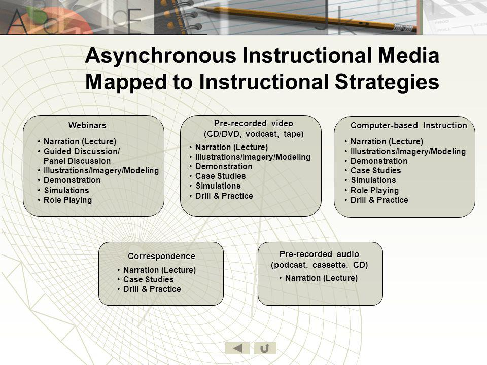 Asynchronous Instructional Media Mapped to Instructional Strategies Pre-recorded audio (podcast, cassette, CD) Correspondence Pre-recorded video (CD/D