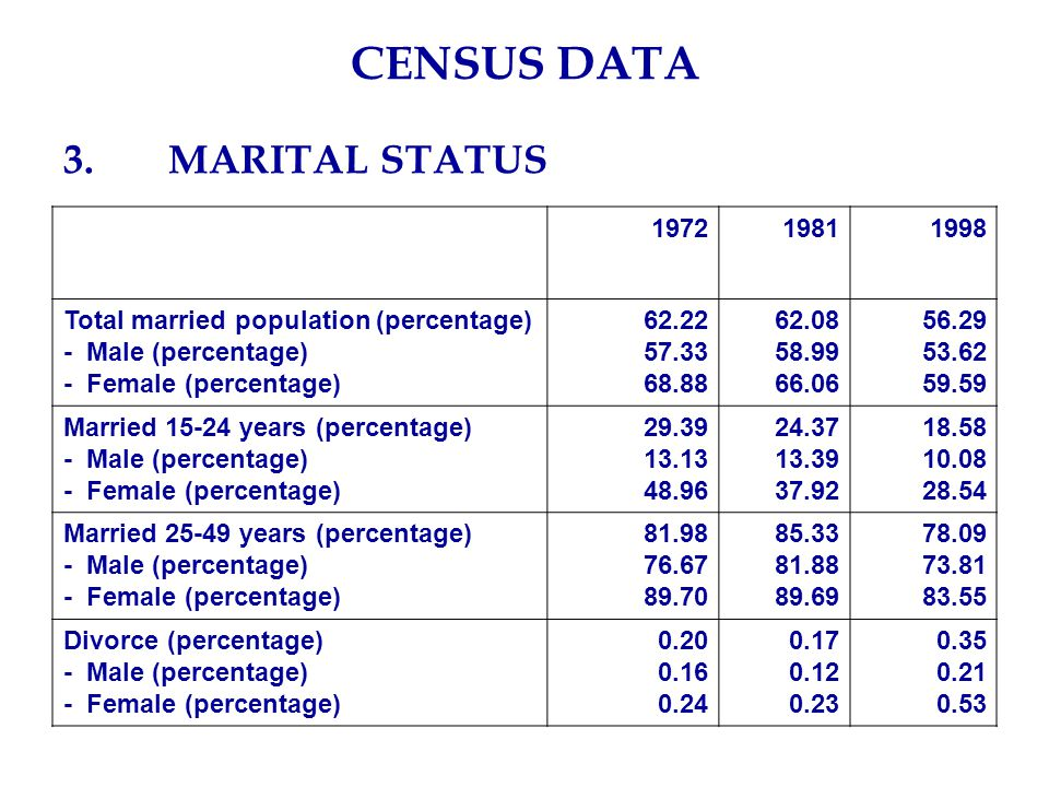 CENSUS DATA 3.MARITAL STATUS 197219811998 Total married population (percentage) - Male (percentage) - Female (percentage) 62.22 57.33 68.88 62.08 58.99 66.06 56.29 53.62 59.59 Married 15-24 years (percentage) - Male (percentage) - Female (percentage) 29.39 13.13 48.96 24.37 13.39 37.92 18.58 10.08 28.54 Married 25-49 years (percentage) - Male (percentage) - Female (percentage) 81.98 76.67 89.70 85.33 81.88 89.69 78.09 73.81 83.55 Divorce (percentage) - Male (percentage) - Female (percentage) 0.20 0.16 0.24 0.17 0.12 0.23 0.35 0.21 0.53