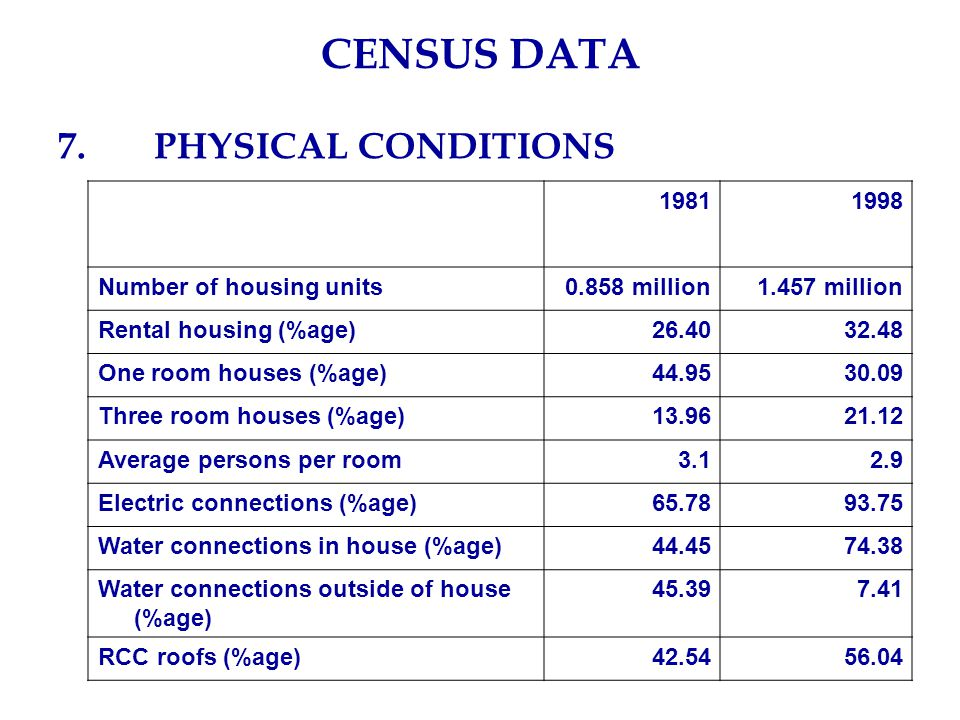 CENSUS DATA 7.PHYSICAL CONDITIONS 19811998 Number of housing units0.858 million1.457 million Rental housing (%age)26.4032.48 One room houses (%age)44.9530.09 Three room houses (%age)13.9621.12 Average persons per room3.12.9 Electric connections (%age)65.7893.75 Water connections in house (%age)44.4574.38 Water connections outside of house (%age) 45.397.41 RCC roofs (%age)42.5456.04