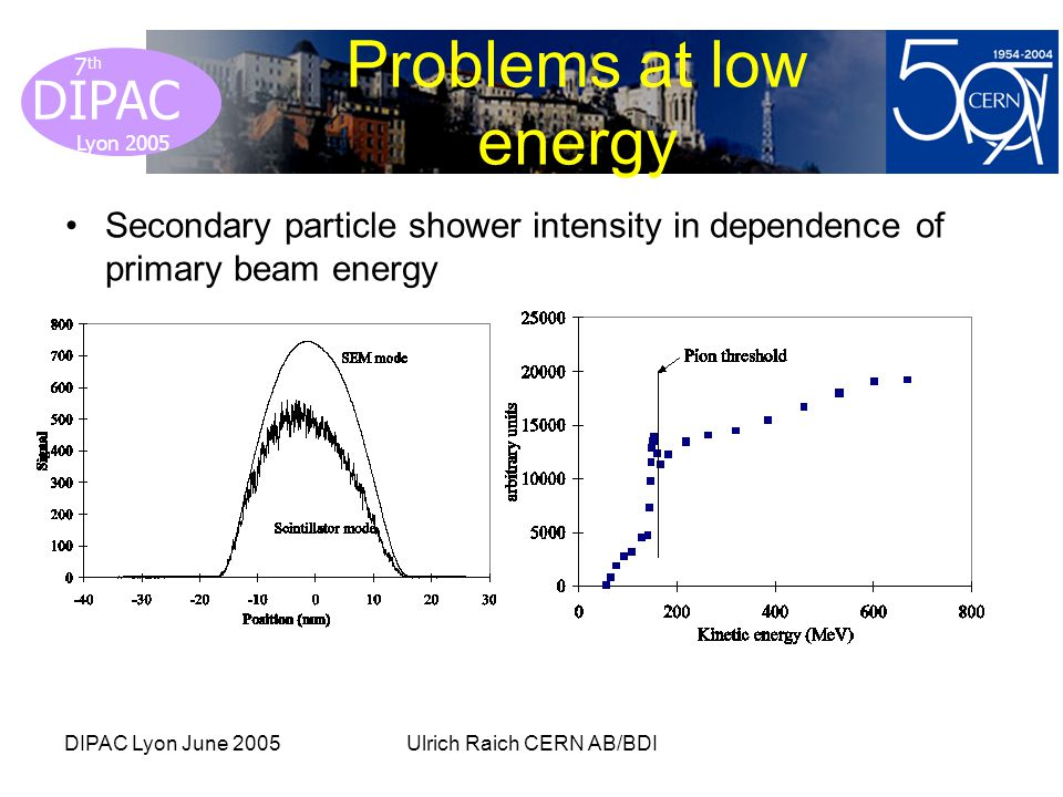 Lyon 2005 DIPAC Lyon 2005 7 th DIPAC Lyon June 2005Ulrich Raich CERN AB/BDI Problems at low energy Secondary particle shower intensity in dependence of primary beam energy