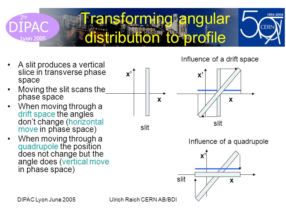 Lyon 2005 DIPAC Lyon 2005 7 th DIPAC Lyon June 2005Ulrich Raich CERN AB/BDI Transforming angular distribution to profile A slit produces a vertical slice in transverse phase space Moving the slit scans the phase space When moving through a drift space the angles dont change (horizontal move in phase space) When moving through a quadrupole the position does not change but the angle does (vertical move in phase space) x x slit Influence of a quadrupole slit x x x x Influence of a drift space slit