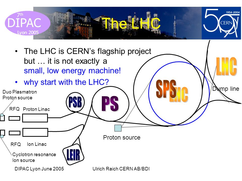 Lyon 2005 DIPAC Lyon 2005 7 th DIPAC Lyon June 2005Ulrich Raich CERN AB/BDI The LHC The LHC is CERNs flagship project but … it is not exactly a small, low energy machine.