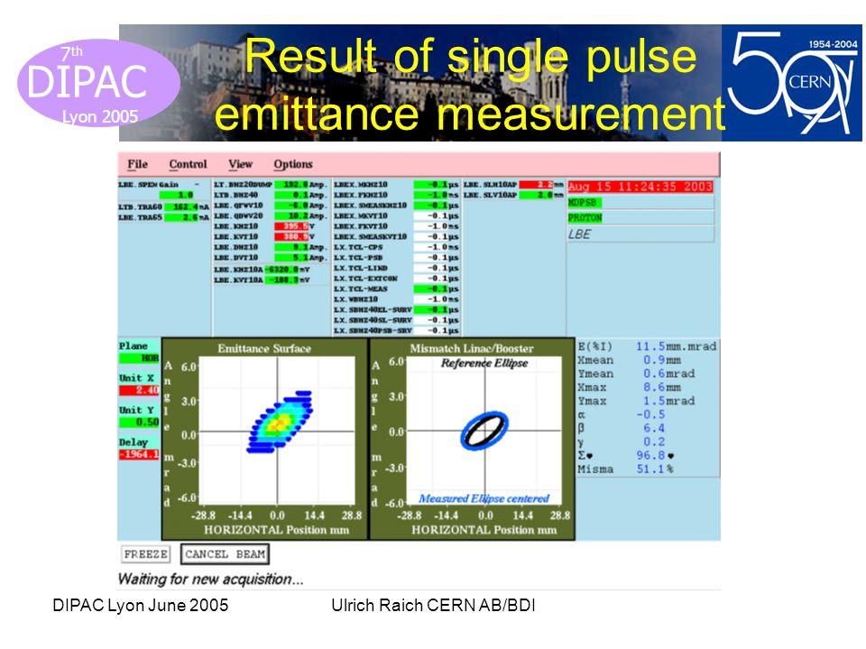Lyon 2005 DIPAC Lyon 2005 7 th DIPAC Lyon June 2005Ulrich Raich CERN AB/BDI Result of single pulse emittance measurement