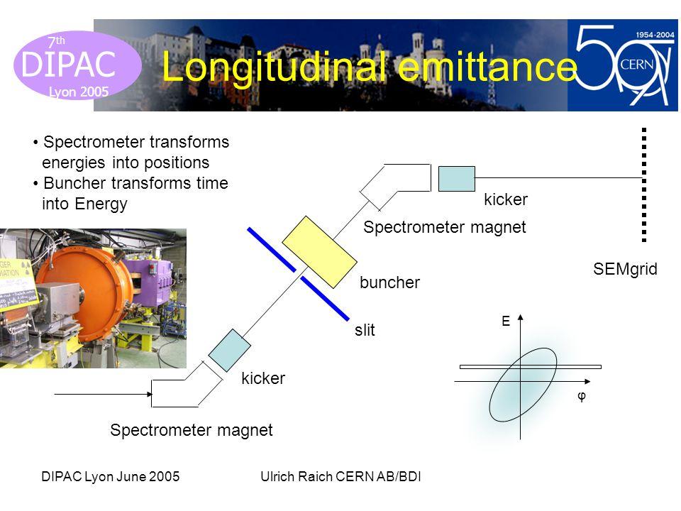 Lyon 2005 DIPAC Lyon 2005 7 th DIPAC Lyon June 2005Ulrich Raich CERN AB/BDI Longitudinal emittance E φ Spectrometer magnet kicker slit buncher Spectrometer magnet kicker SEMgrid Spectrometer transforms energies into positions Buncher transforms time into Energy