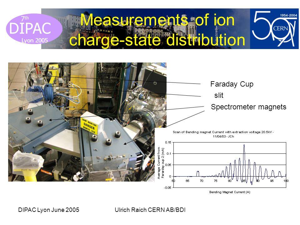 Lyon 2005 DIPAC Lyon 2005 7 th DIPAC Lyon June 2005Ulrich Raich CERN AB/BDI Measurements of ion charge-state distribution Faraday Cup slit Spectrometer magnets