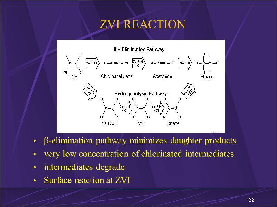 22 ZVI REACTION β-elimination pathway minimizes daughter products very low concentration of chlorinated intermediates intermediates degrade Surface re