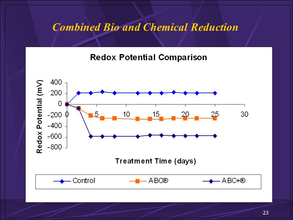 23 Combined Bio and Chemical Reduction