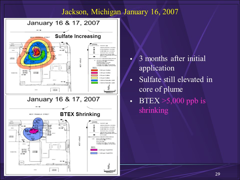 29 Jackson, Michigan January 16, 2007 3 months after initial application Sulfate still elevated in core of plume BTEX >5,000 ppb is shrinking Sulfate
