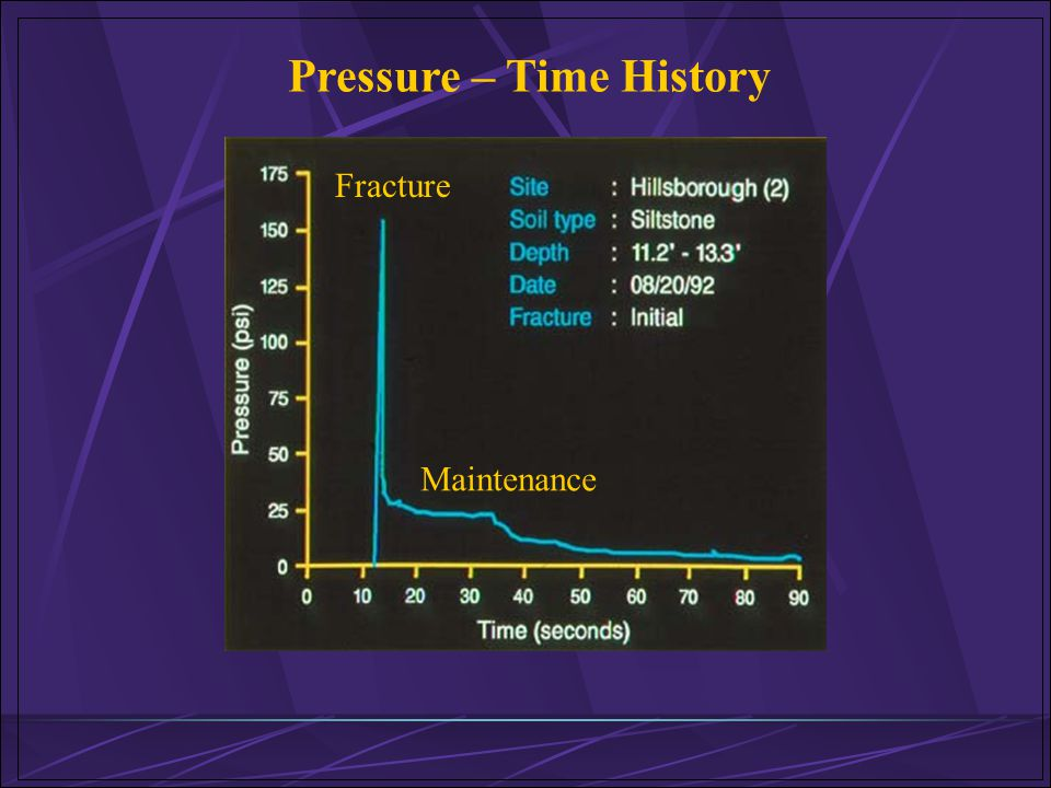 Pressure – Time History Fracture Maintenance