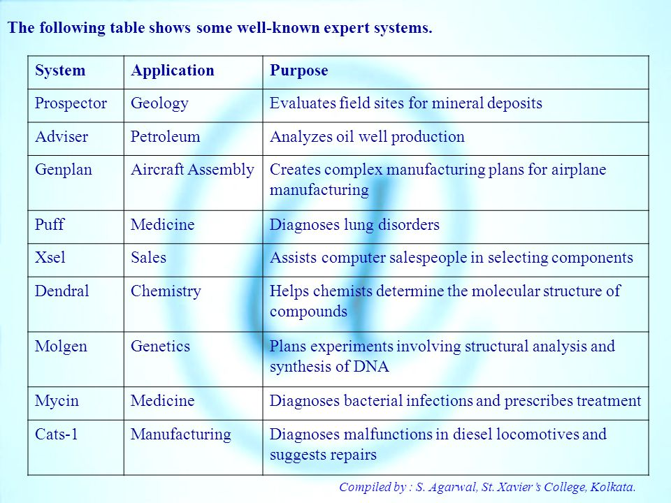 Compiled by : S. Agarwal, St. Xaviers College, Kolkata. The following table shows some well-known expert systems. SystemApplicationPurpose ProspectorG