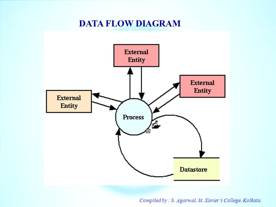 Compiled by : S. Agarwal, St. Xaviers College, Kolkata. DATA FLOW DIAGRAM