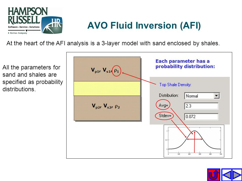At the heart of the AFI analysis is a 3-layer model with sand enclosed by shales. All the parameters for sand and shales are specified as probability