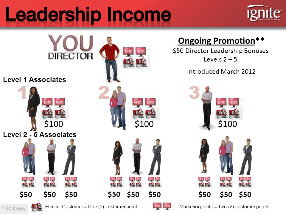 123 $50 $100 Level 1 Associates Level Associates Ongoing Promotion** $50 Director Leadership Bonuses Levels 2 – 5 Introduced March 2012 Electric Customer = One (1) customer pointMarketing Tools = Two (2) customer points