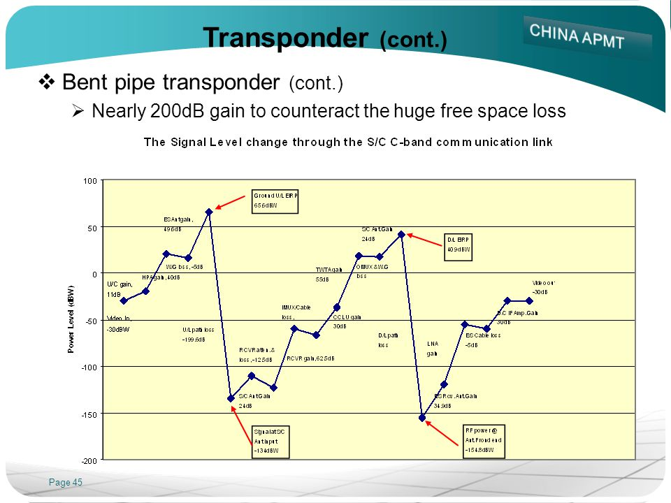 Page 45 Transponder (cont.) Bent pipe transponder (cont.) Nearly 200dB gain to counteract the huge free space loss