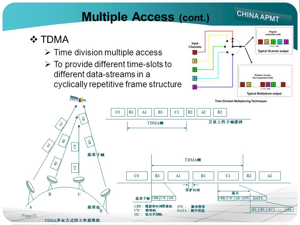 Page 51 Multiple Access (cont.) TDMA Time division multiple access To provide different time-slots to different data-streams in a cyclically repetitive frame structure C0R1A1B1C1R2A2B2 TDMA A1 A2 B1 C1 C2 R1 R2 A BC R B2 TDMA C0R1A1B1C1R2A2 TDMA CBRUWSIC CBRUWSICOWDATA ch1ch2ch3chn… CBR UW SIC OW DATA