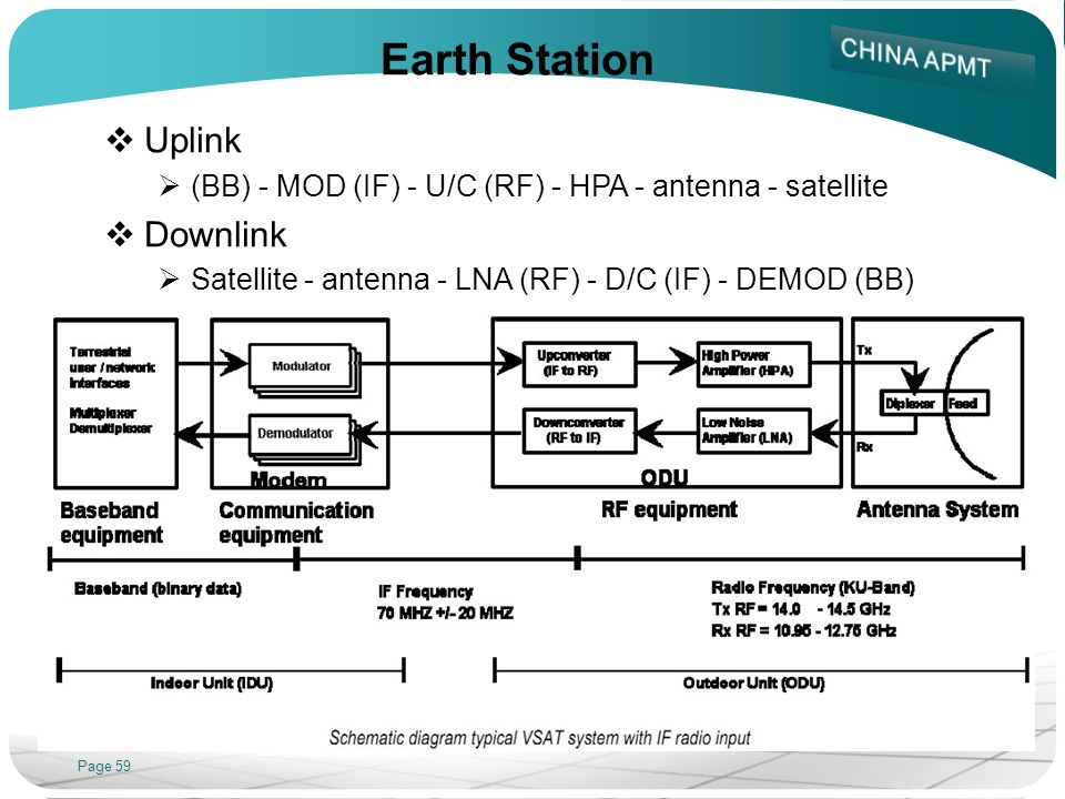 Page 59 Earth Station Uplink (BB) - MOD (IF) - U/C (RF) - HPA - antenna - satellite Downlink Satellite - antenna - LNA (RF) - D/C (IF) - DEMOD (BB)